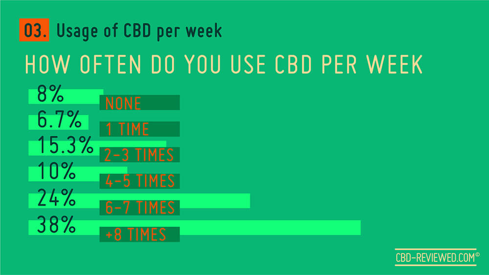 Usage of CBD
