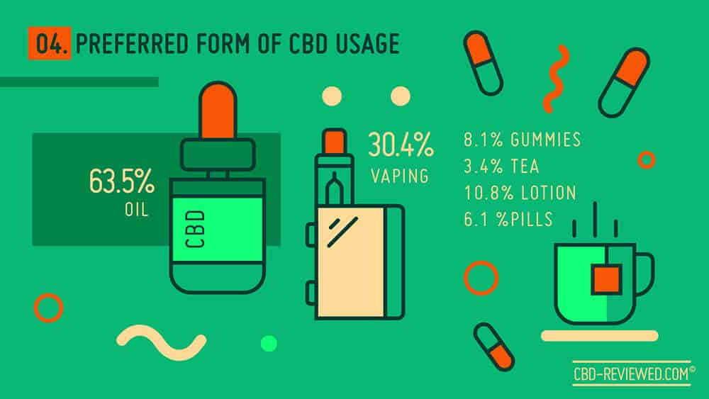 CBD - What's your choice?