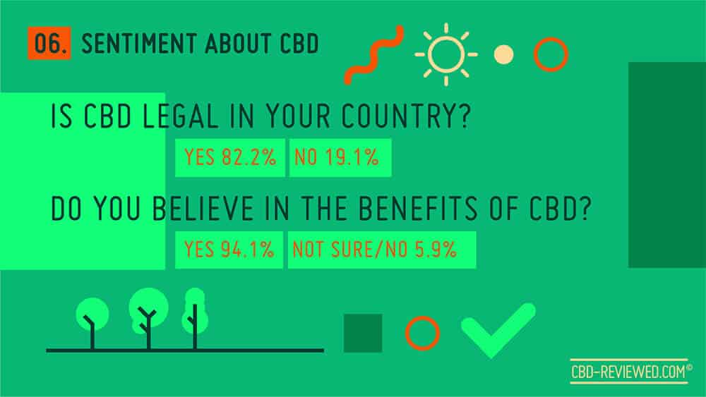 Sentiment about CBD